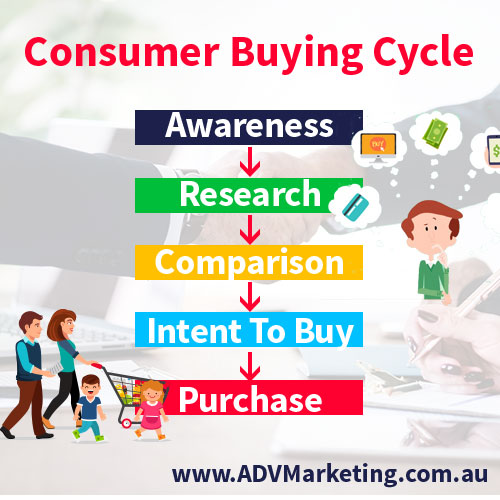 The consumer buying cycle